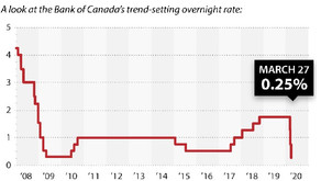 Bank of Canada makes another emergency cut to interest rate