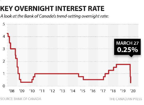 Bank of Canada makes another emergency cut - interest rate graph - Micah Verceles