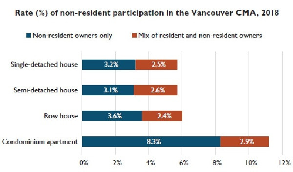 Non-residents own 4.9% of Metro Vancouver homes, much higher in new condos: CMHC