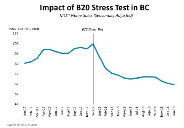 This chart shows how far BC's housing market has fallen since tougher mortgage rules were introduced