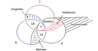 Real, simbólico e imaginario en Lacan (RSI)