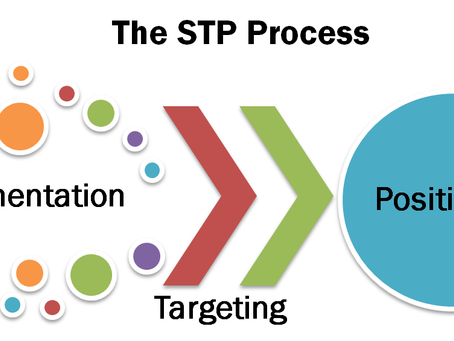 When is the STP Marketing Model considered successful?