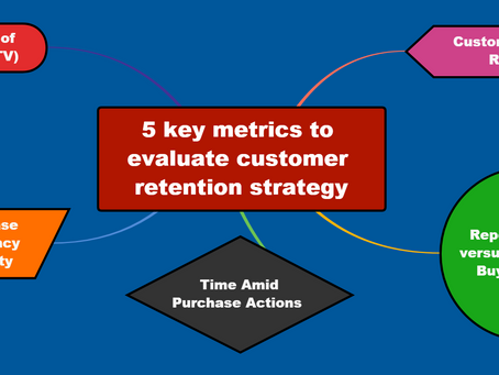 The 5 Key Metrics To Evaluate Customer Retention Strategy