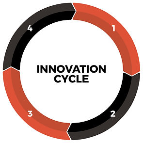 INNOVATION CYCLE.jpg