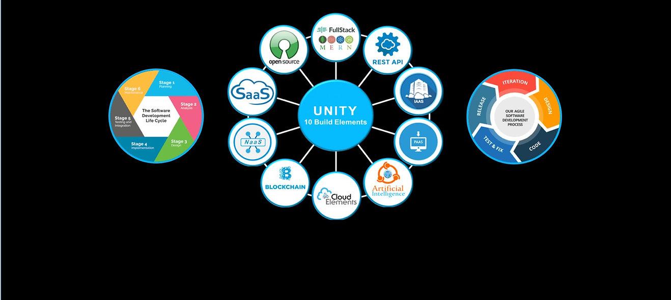 UNITY Technology Build Elemenets.png