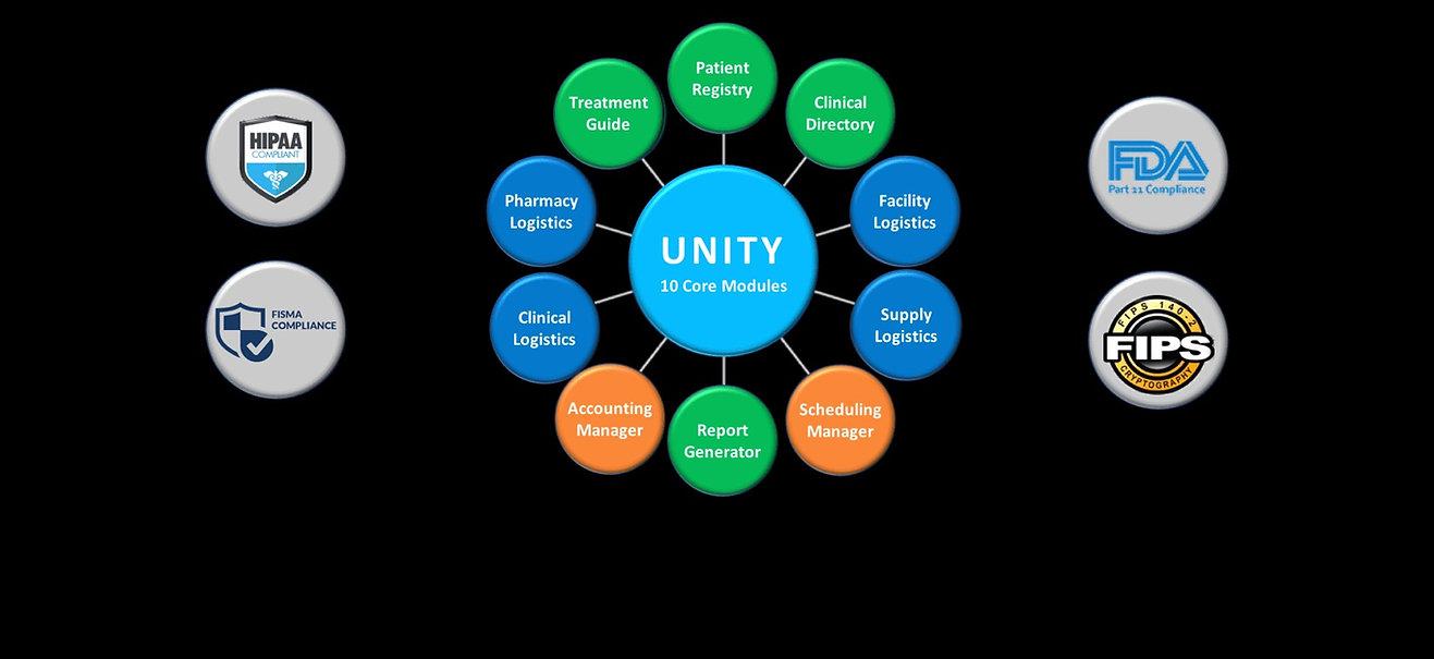 UNITY Core Modules 2.png