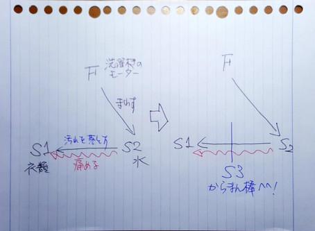 問題を解決するための標準的な方法はあるのか? (TRIZの発明標準解について1)