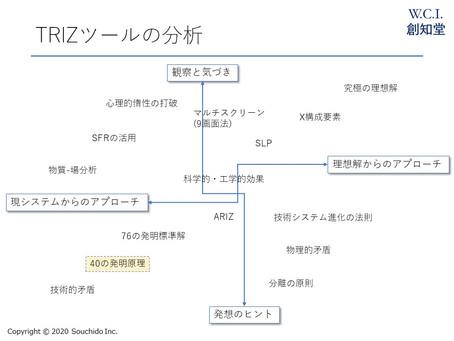 TRIZツールのマップ