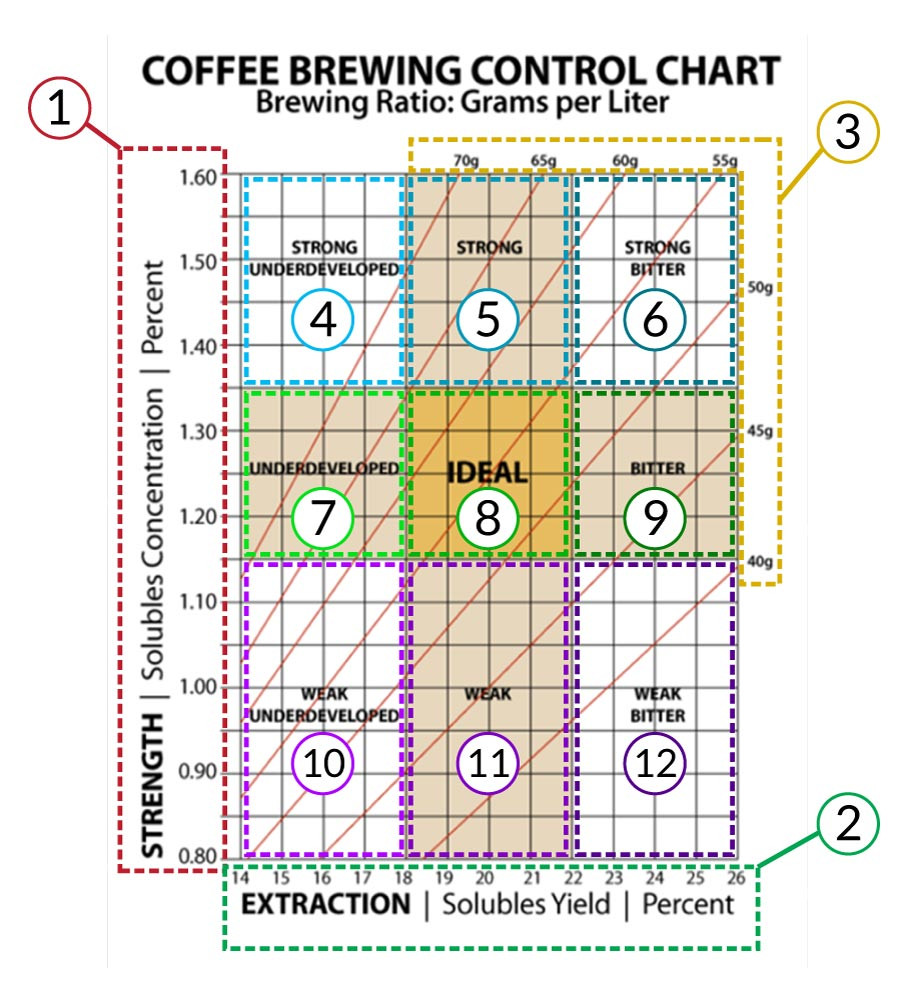 Chart con quadranti difetti