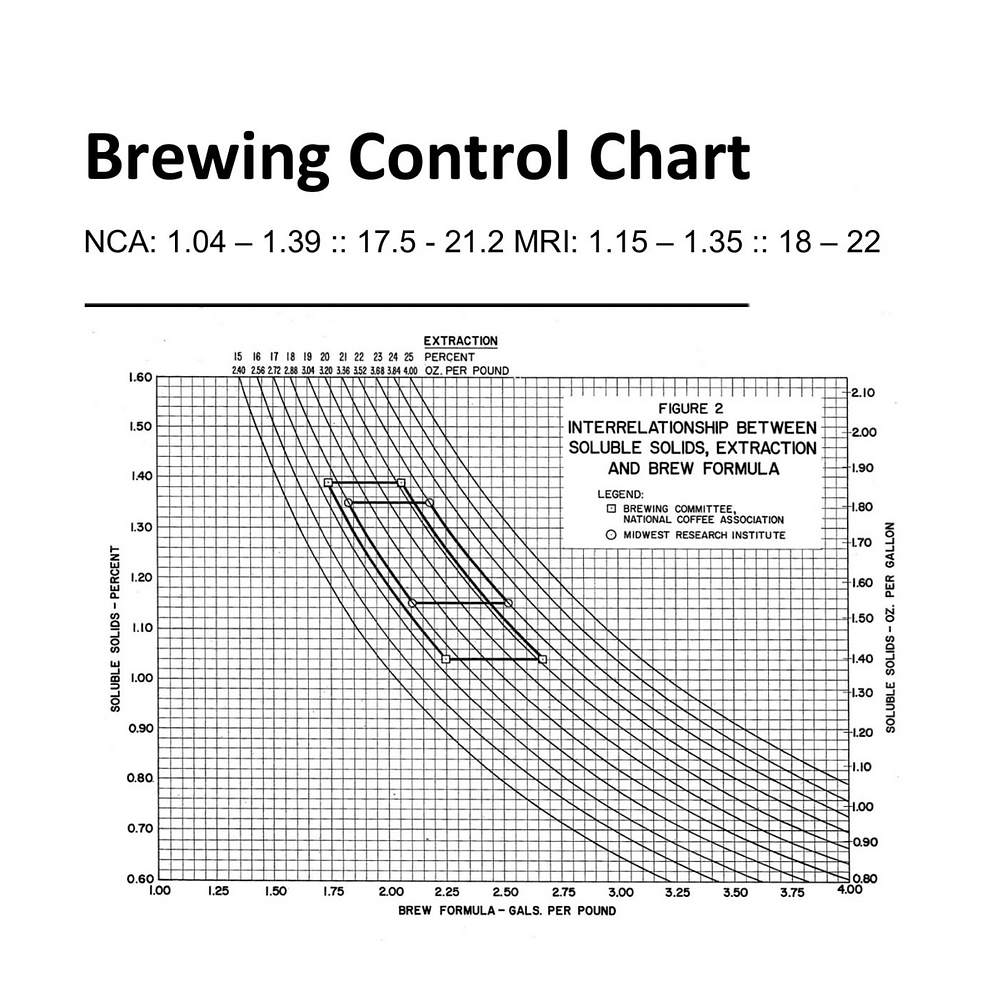 Prima Chart sviluppata nel 1957 poi rivista dal Midwest Research Instutute