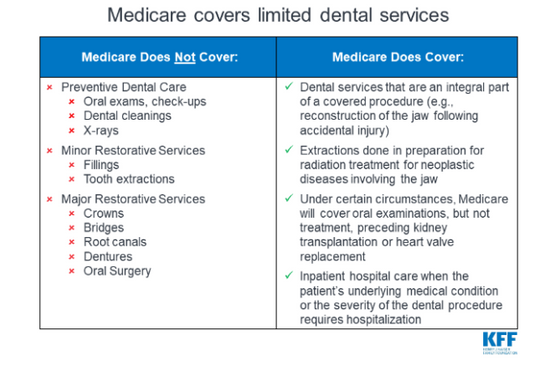 Planning for Dental Costs