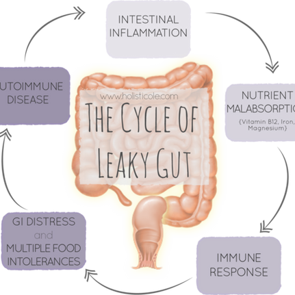 Do you have leaky gut?