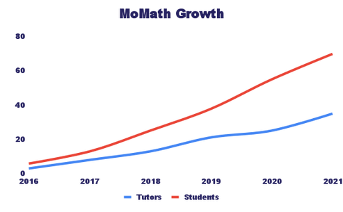 MoMath Growth (1).png