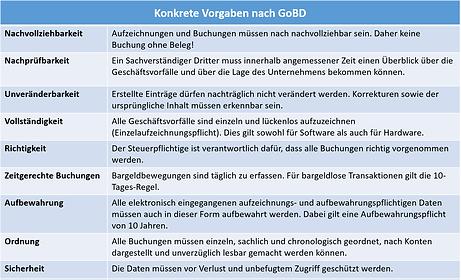 GoBD - Wesentliche Aspekte digitaler Buchführung