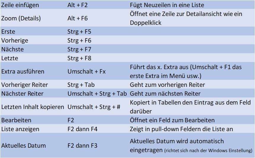 Tastaturbefehle des UBW/Agresso ERP-Systems