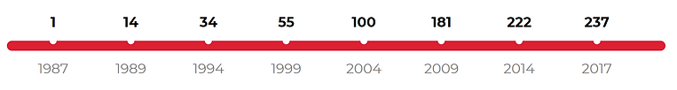 Pizza hut, number of store by year.png