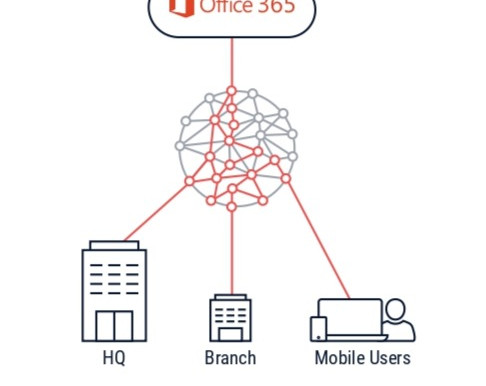 Cato Networks for Office 365