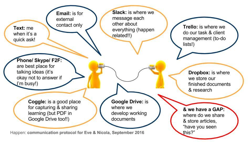 Happen Together CIC Communication Protocol
