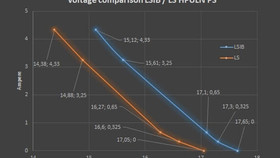 What's the difference between the LSIB-HPULN and the ALS-HPULN power supply?