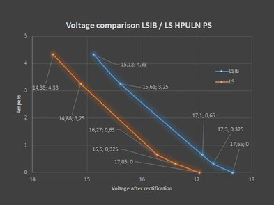 LSIB ALS Voltage Comparison