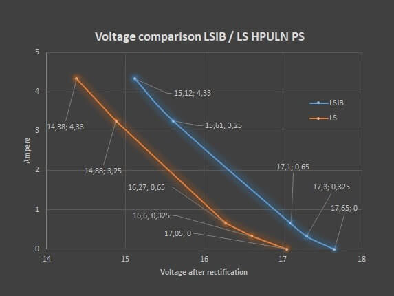 LSIB- / ALS-HPULN Comparison