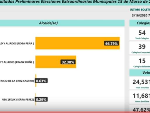 Rosa Peña alcaldesa de Yaguate gana ampliamente la reelección
