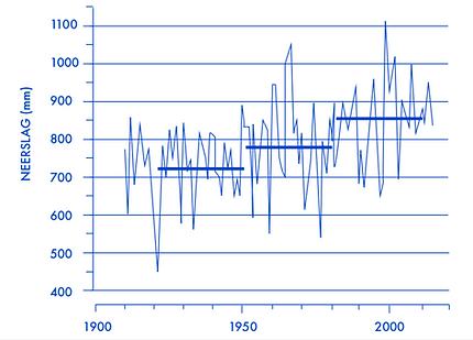 Rainbeer regenwater grafiek.png