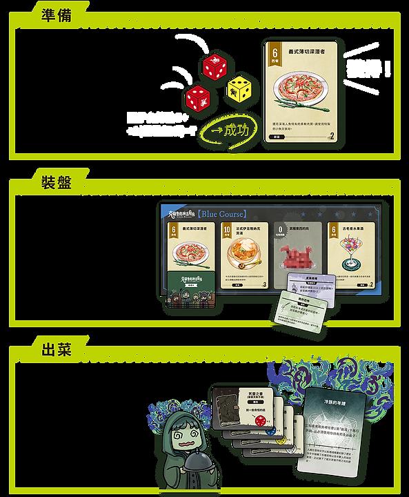 克蘇魯的神話廚房 遊戲流程 繁中版