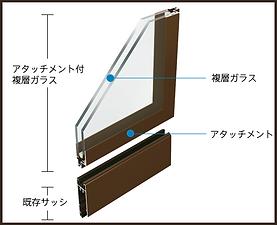 アタッチメント付 複層ガラス-2.png