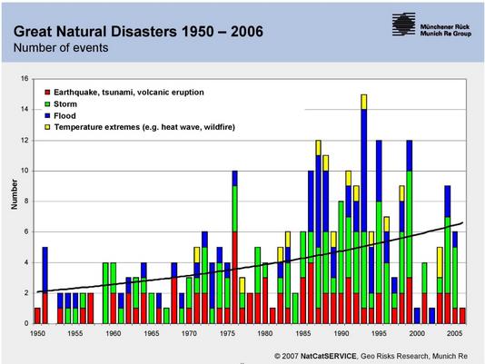 9 נקודות על משבר האקלים וההכרח בפעולה מיידית