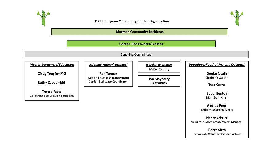 Steering Committee Org Chart 02-21-21leg