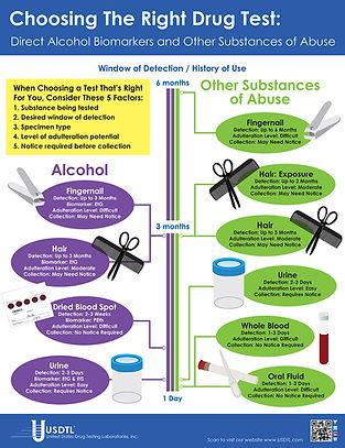USDTL Types of Testing