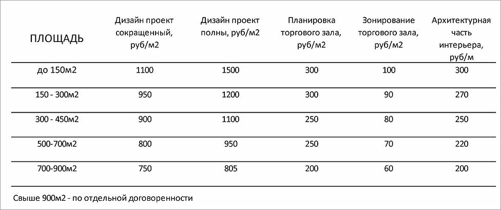 Цена дизыйн проекта рынка