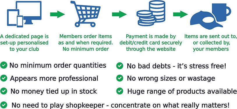 Online Shop Process - For Website.jpg