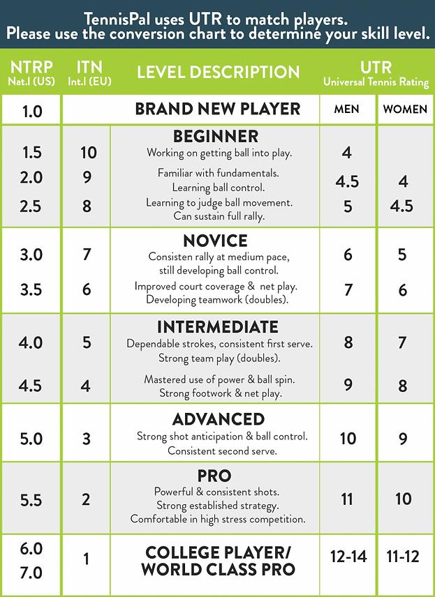 UTR_TennisPAL_skillchart_1-745x1024.png
