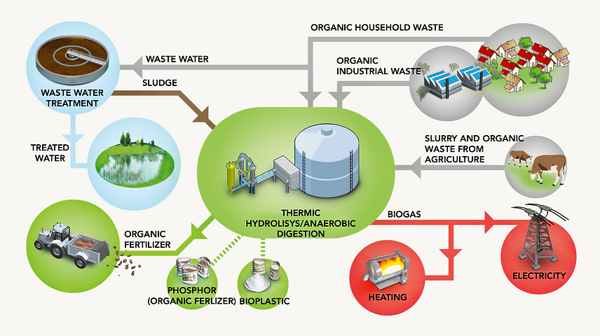Grapg with a diagram over a so called Bio refinery or ressource recovery facility, that is a Waste to energy plant