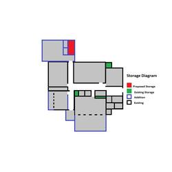 Storage Diagram