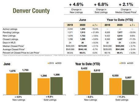 June- Denver Real Estate Report