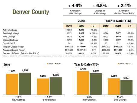 June- Denver Real Estate Report