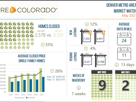 Denver Home Demand Increases!- No end in sight.