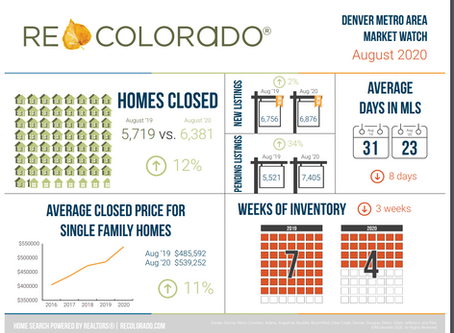 August Denver Real Estate recap
