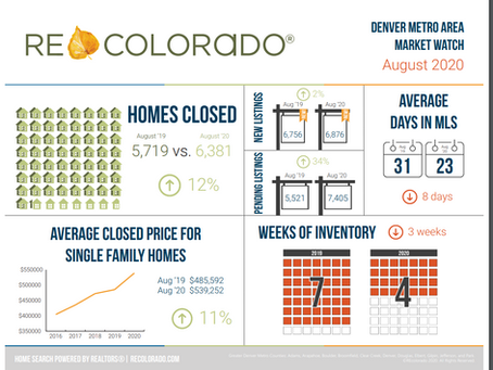 August Denver Real Estate recap