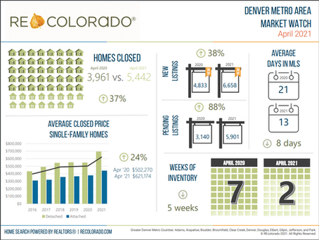 April 2021 Denver real estate market information