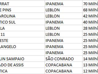 Os edifícios dos apartamentos mais caros do Rio de Janeiro