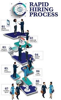 Rapid Hiring Process Chart (option 1)