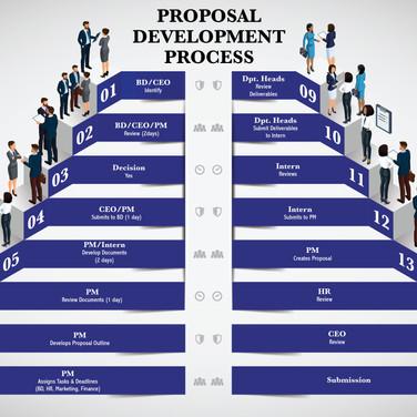Business Process Map