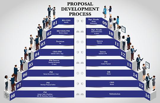 Proposal Development Process Chart