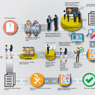 Isometric Infographic Created by our Professional Graphic/Web Designers