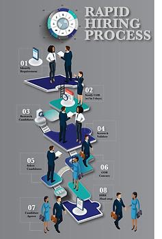 Proposal Development Process  Chart (option 2)