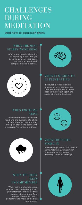 Challenges during Meditation